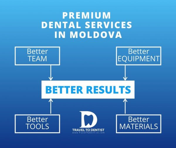 Premium dental services in Chisinau = better equipment + better tools + better team + better materials