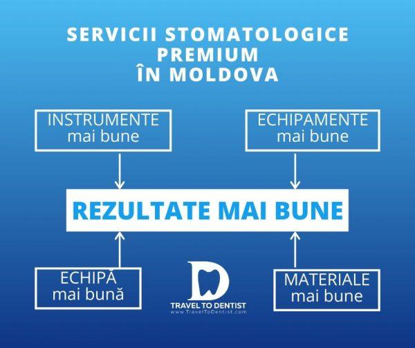 Servicii stomatologice premium în Chișinău = echipamente mai bune + instrumente mai bune + echipă mai bună + materiale mai bune