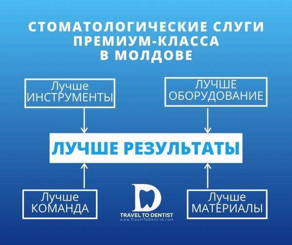 Стоматологические услуги премиум-класса в Кишиневе = лучшие оборудование + лучшие инструменты + лучшая команда + лучшие материалы